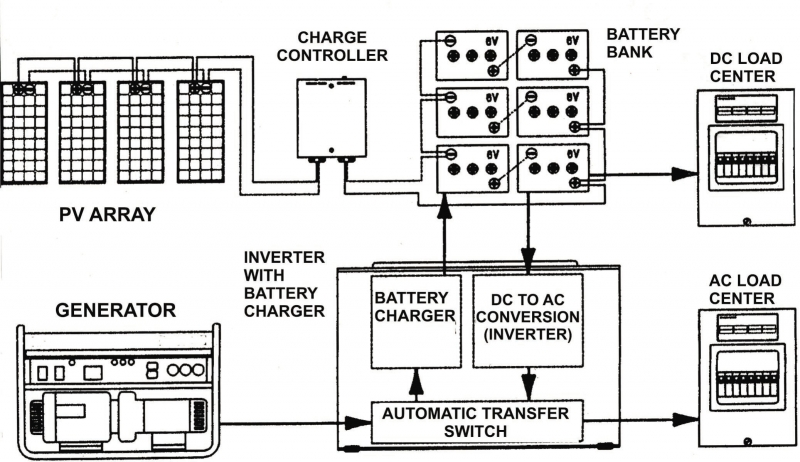 How do I integrate a solar charger with a Xantrex Inverter/charger on an RV  system? | CED Greentech | Xantrex Charge Controller Wiring Diagram |  | CED Greentech