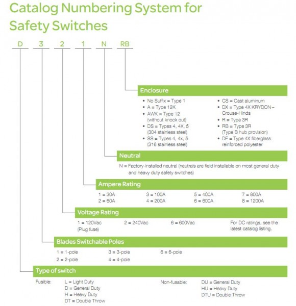 What Do The Codes And Numbers Of Squared Switches Mean