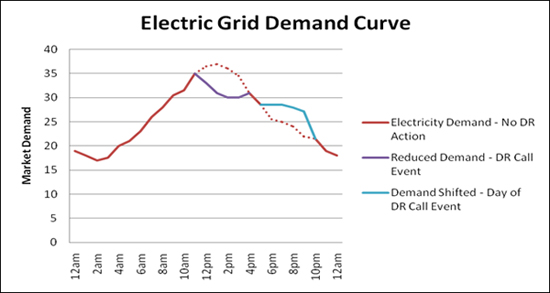 Impact of Demand Response on Grid Demand