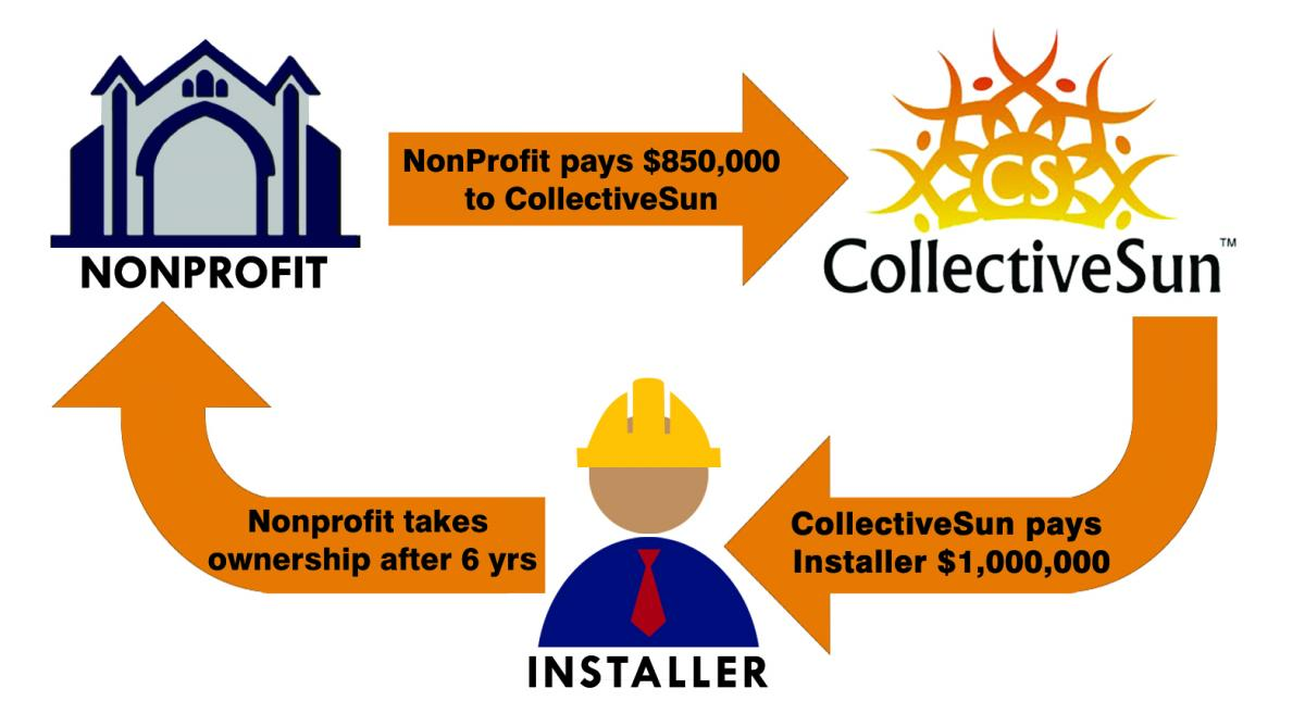 Solar Financing for Churches or other Non-profits