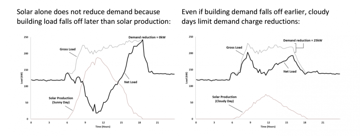 Solar without storage