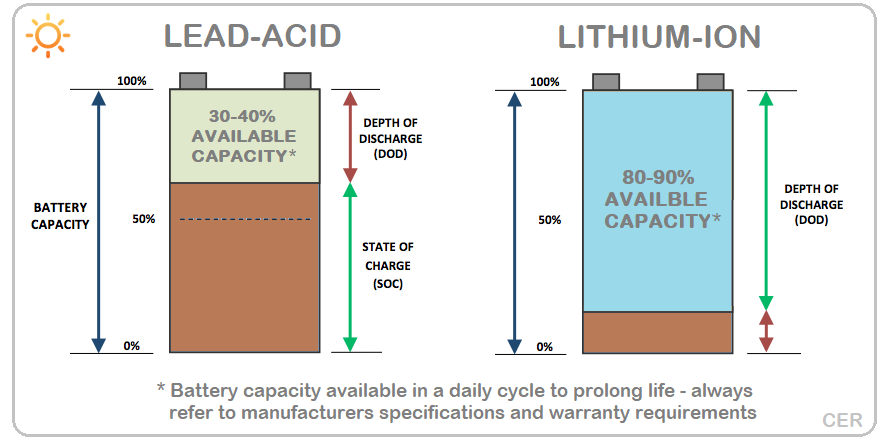 Battery Capacity of Lead Acid VS Lithium Ion Image