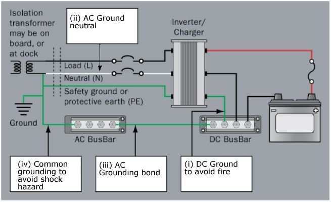 Electrical Grounding on Boats and RVs