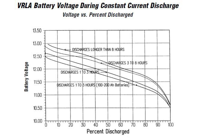 Battery Life and Performance Factors