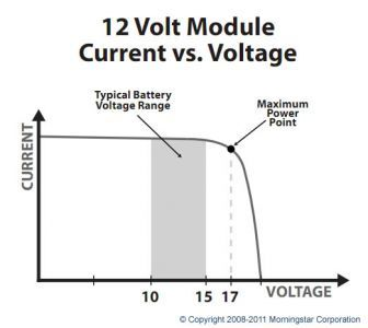 How do MPPT charge controllers work?   CivicSolar