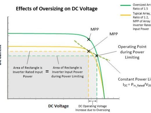 Effects of Oversizing on PV Voltage White Paper