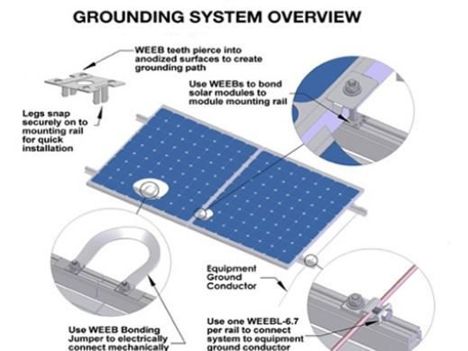 Why should I use Grounding WEEB on solar applications?