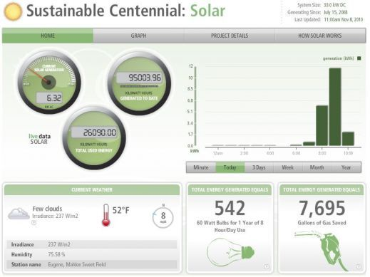 Deck Monitoring Online Energy Management