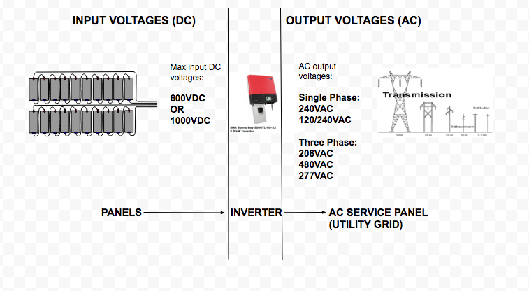 Inverter Effect Diagram