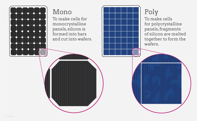 Monocrystalline Cells Vs Polycrystalline Cells What S