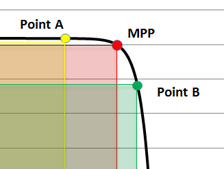 What's Behind an MPPT Algorithm? | CivicSolar