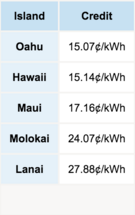 Hawaii Energy Costs.png