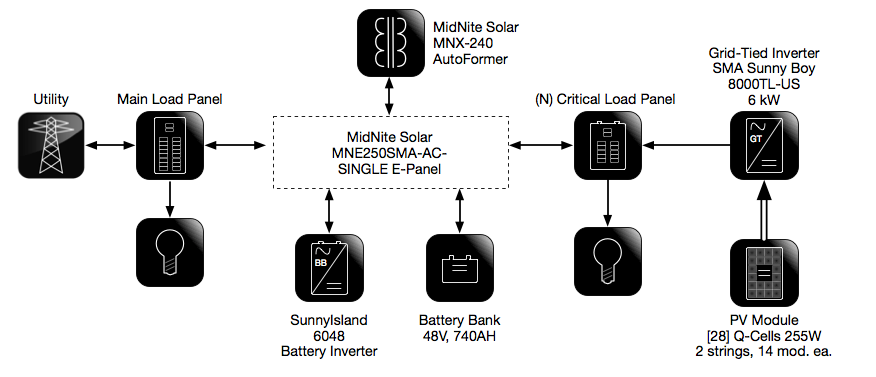 BlockDiagram documenting pv design civicsolar