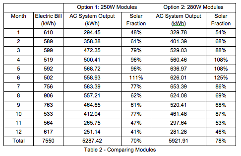Comparing Modules Table 2