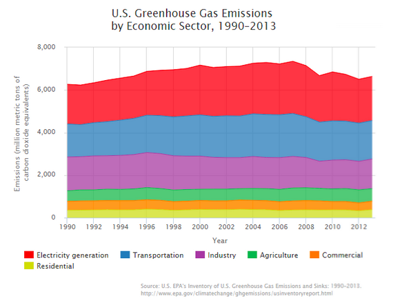 Greenhouse Emissions Graph