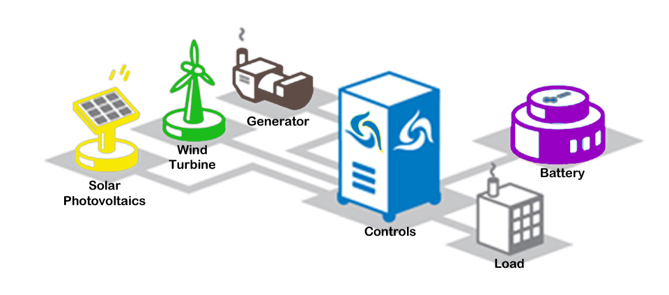 Utility Model: the distribution owns and operates the microgrid